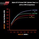 AMS Performance VR38 CNC Cylinder Heads Nissan R35 GT-R 09b